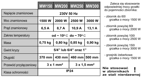 tabela dane techniczne